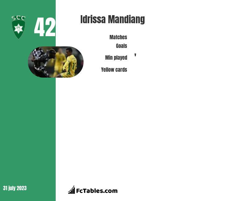 Idrissa Mandiang infographic