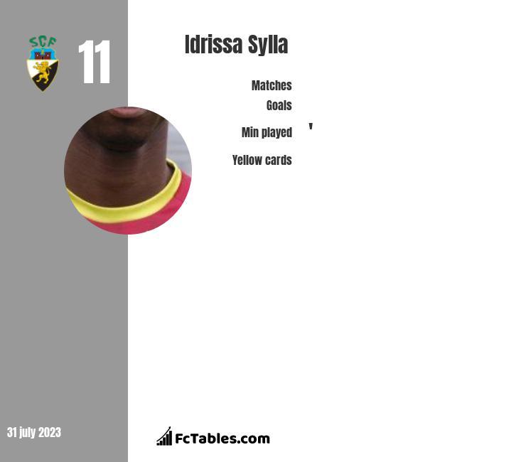 Idrissa Sylla infographic