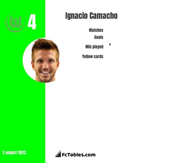 Ignacio Camacho infographic