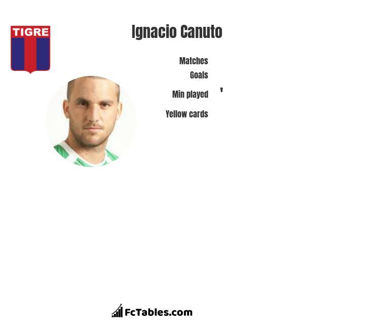 Ignacio Canuto infographic