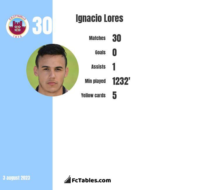 Ignacio Lores infographic
