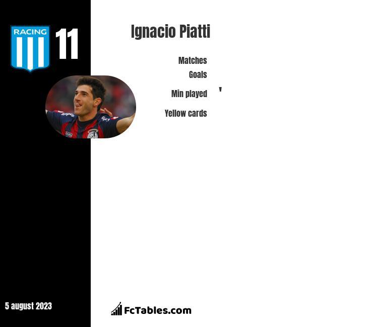Ignacio Piatti infographic