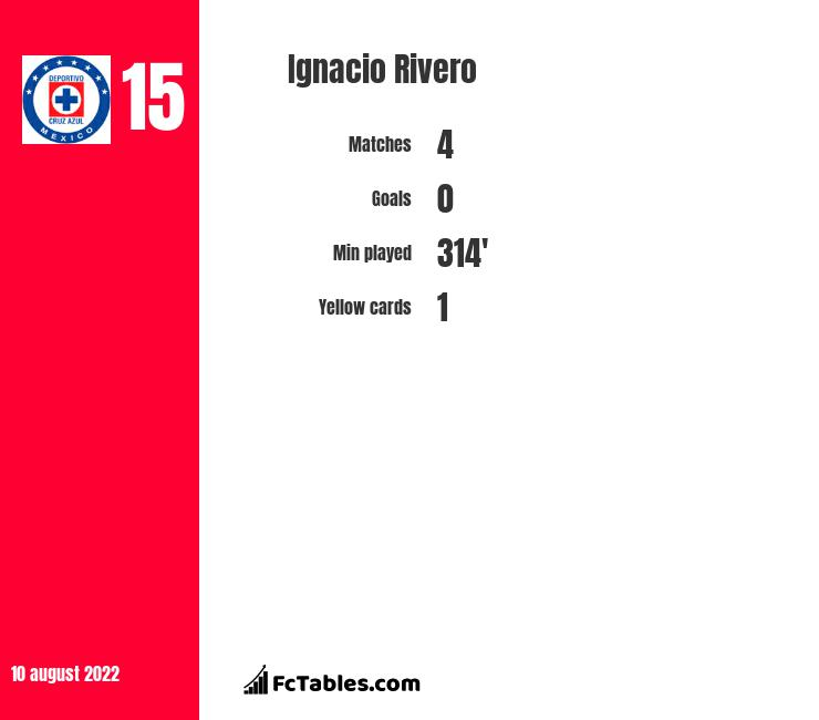 Ignacio Rivero infographic statistics for Cruz Azul