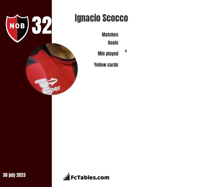 Ignacio Scocco infographic