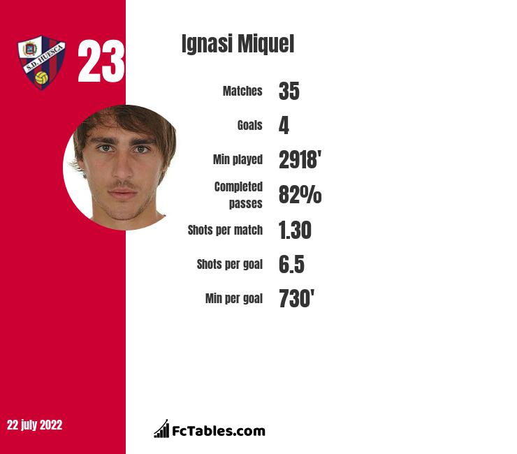 Ignasi Miquel infographic