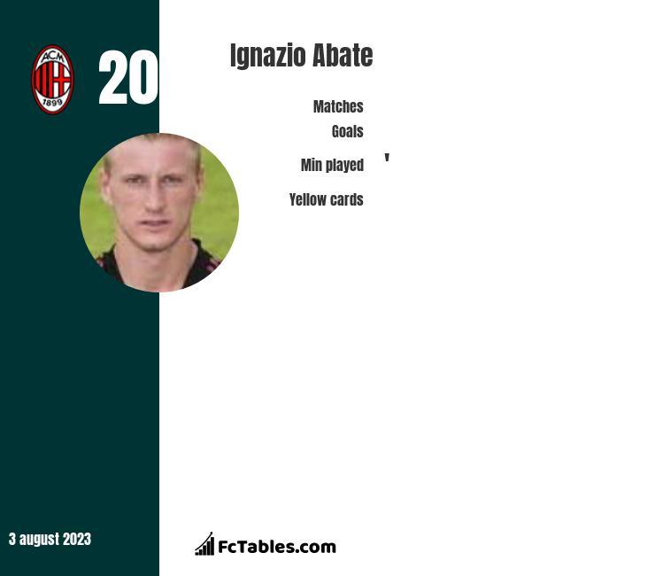 Ignazio Abate infographic