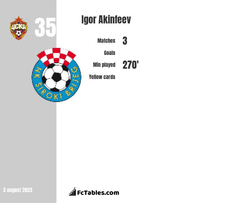 Igor Akinfiejew infographic