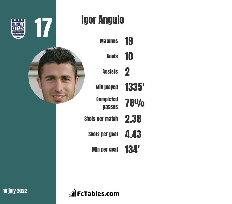 Igor Angulo infographic