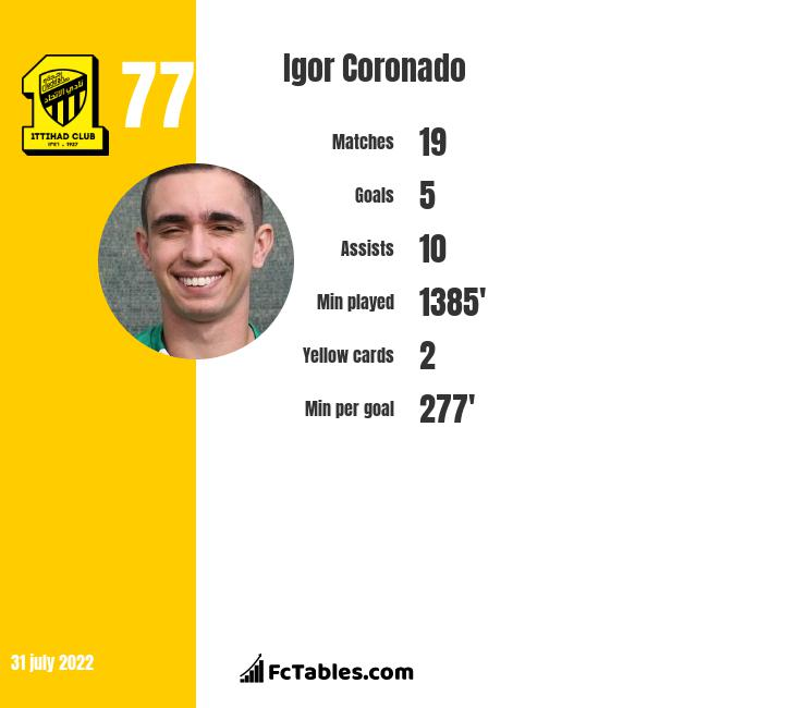 Igor Coronado infographic statistics for Al-Sharjah