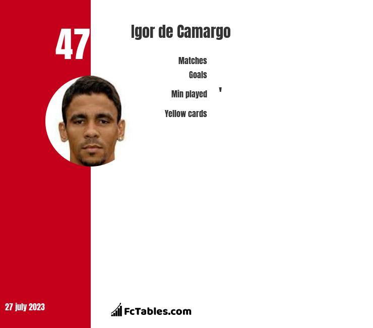 Igor de Camargo infographic
