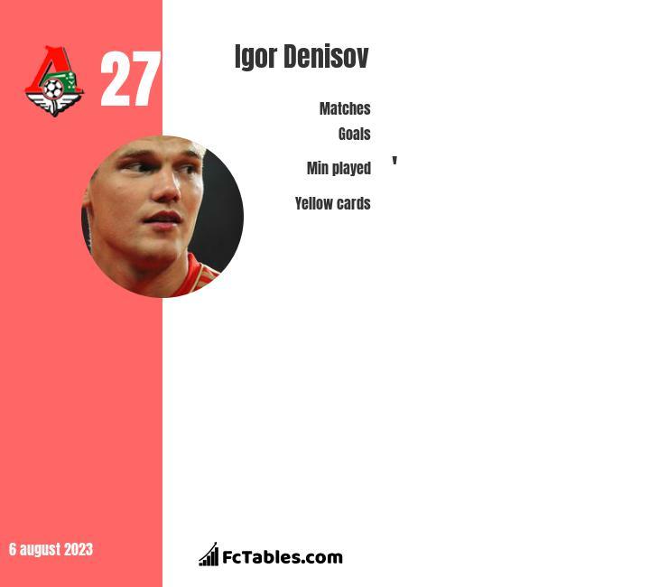 Igor Denisov infographic