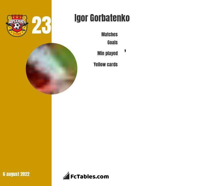 Igor Gorbatenko infographic statistics for Arsenal Tula