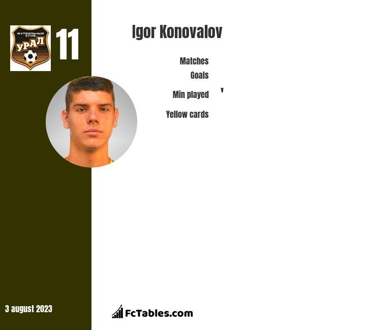 Igor Konovalov infographic