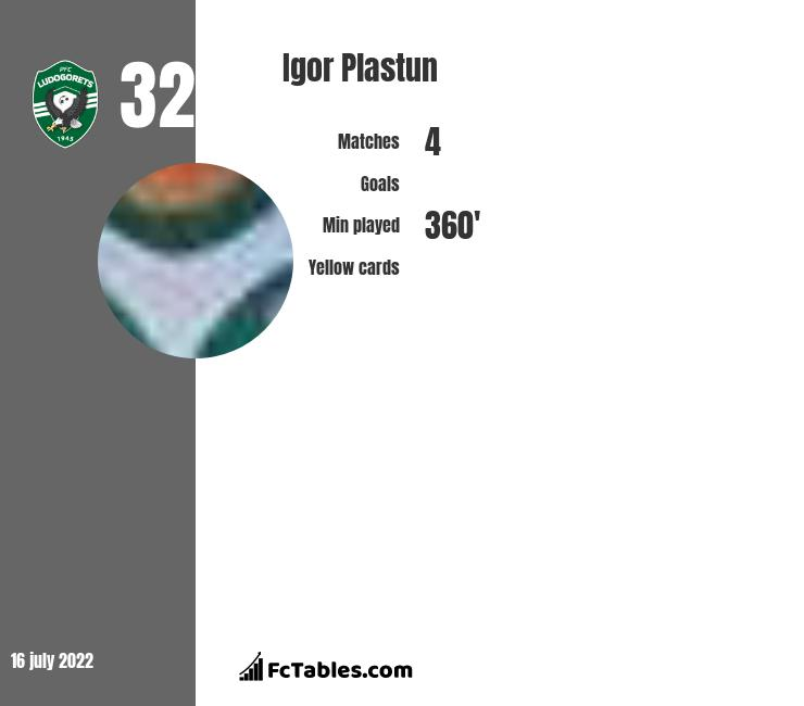 Igor Plastun infographic