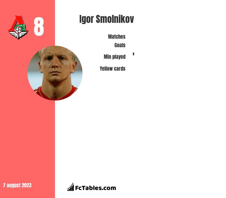 Igor Smolnikow infographic