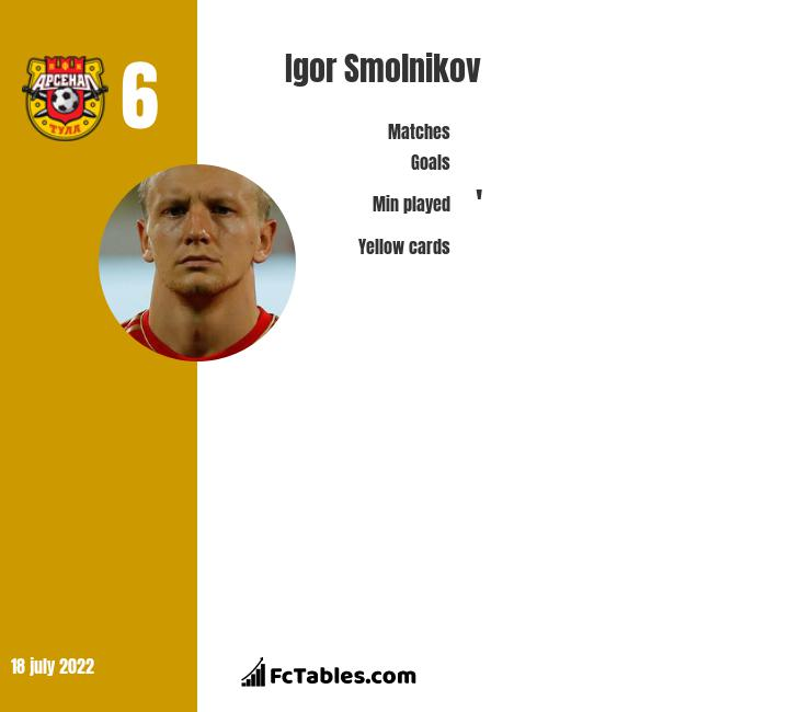 Igor Smolnikov infographic