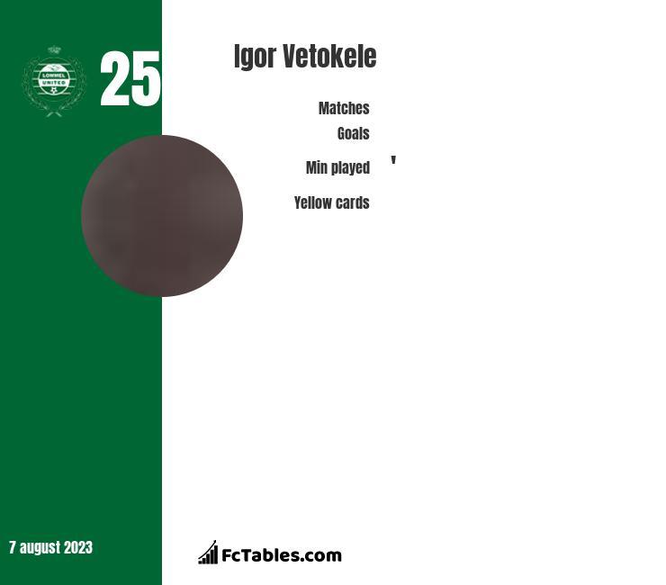 Igor Vetokele infographic