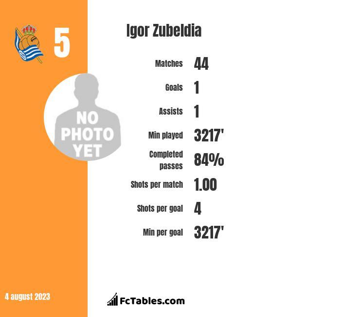 Igor Zubeldia infographic