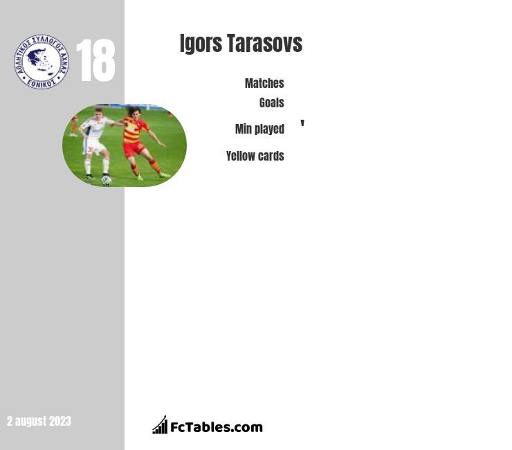 Igors Tarasovs infographic