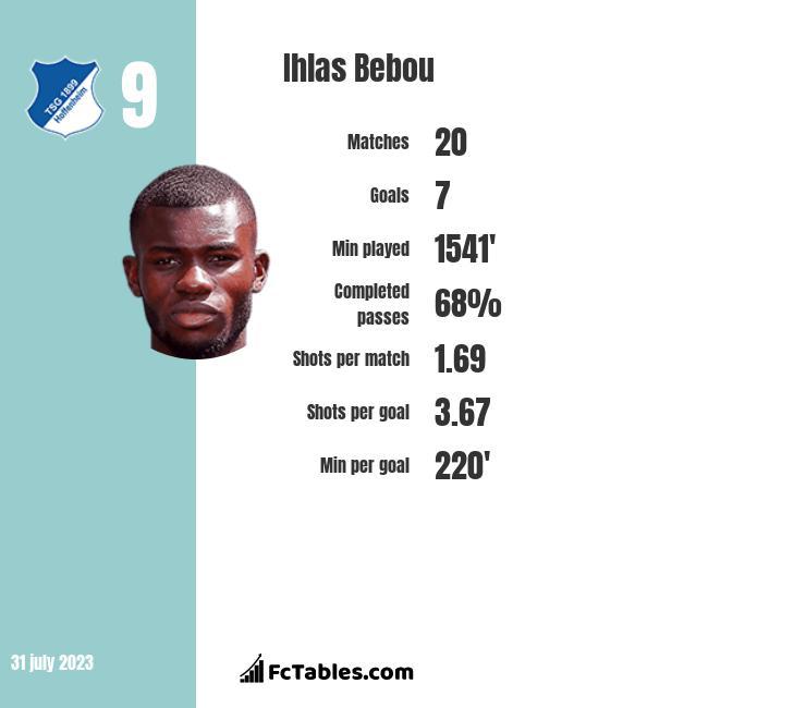 Ihlas Bebou infographic