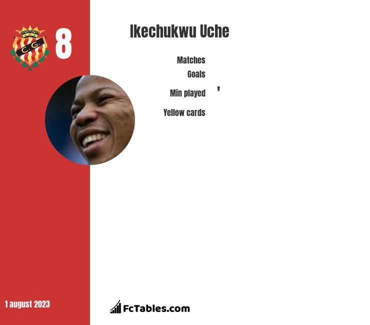 Ikechukwu Uche infographic