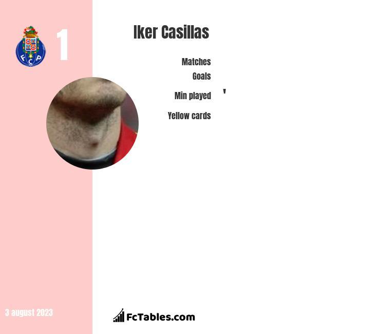 Iker Casillas infographic