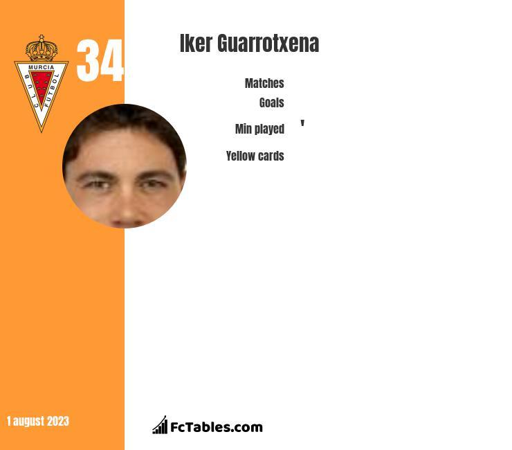 Iker Guarrotxena infographic