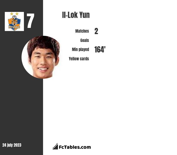 Il-Lok Yun infographic