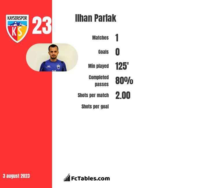 Ilhan Parlak infographic