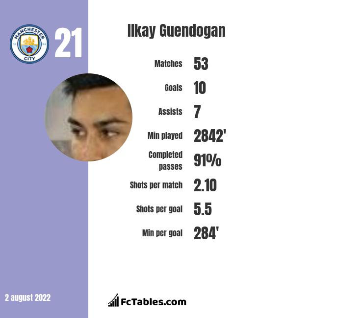 Ilkay Guendogan infographic statistics for Manchester City