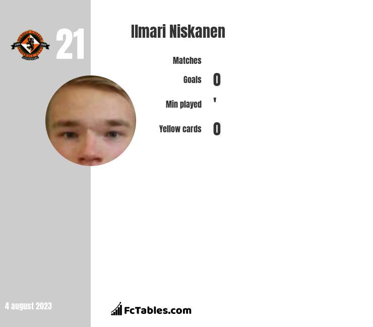 Ilmari Niskanen infographic