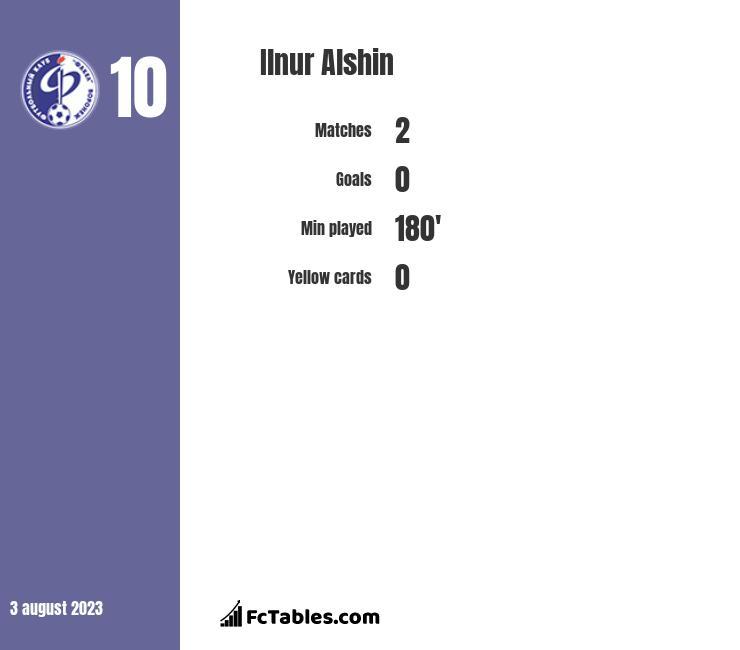 Ilnur Alshin infographic