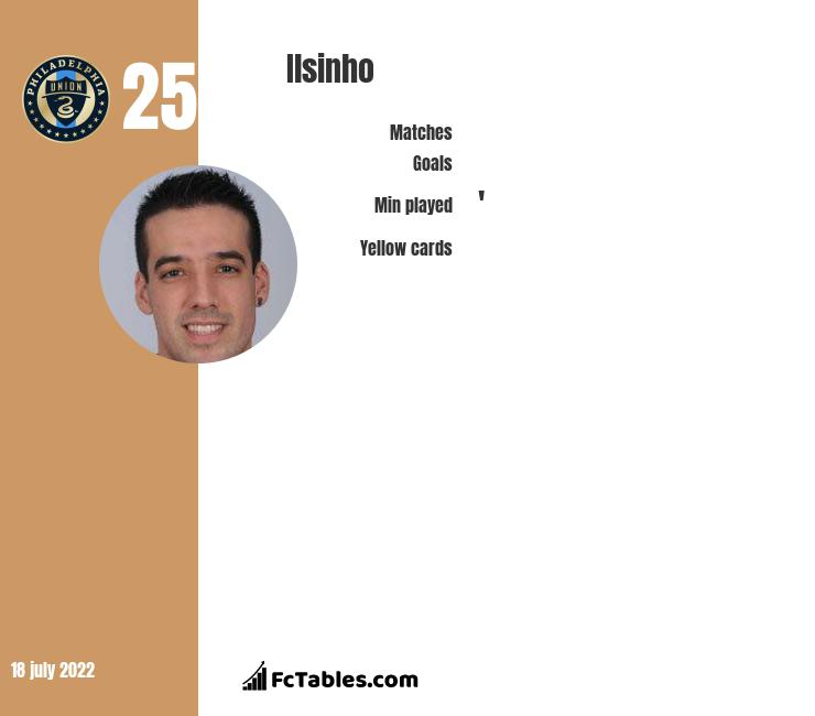 Ilsinho infographic statistics for Philadelphia Union