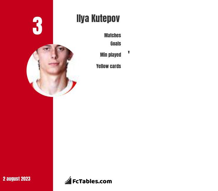 Ilya Kutepov infographic