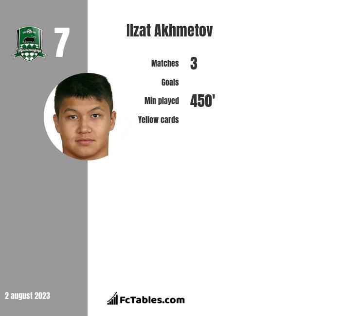 Ilzat Akhmetov infographic