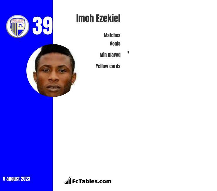 Imoh Ezekiel infographic