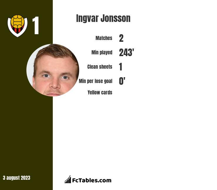 Ingvar Jonsson infographic
