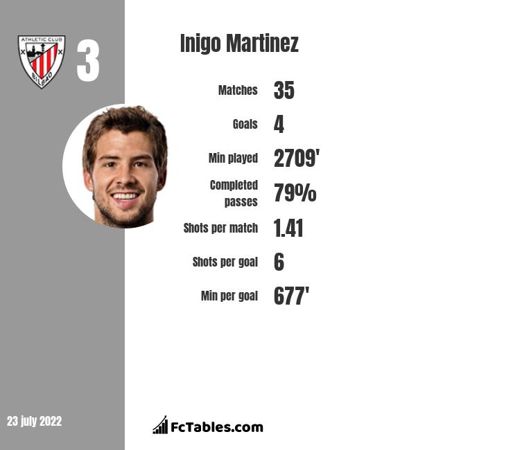 Inigo Martinez infographic statistics for Athletic Bilbao
