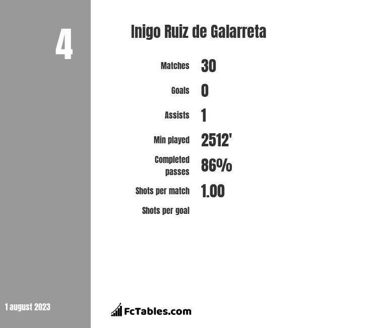 Inigo Ruiz de Galarreta infographic