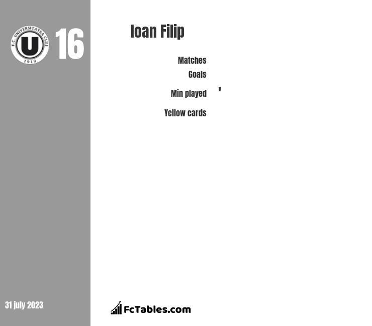 Ioan Filip infographic