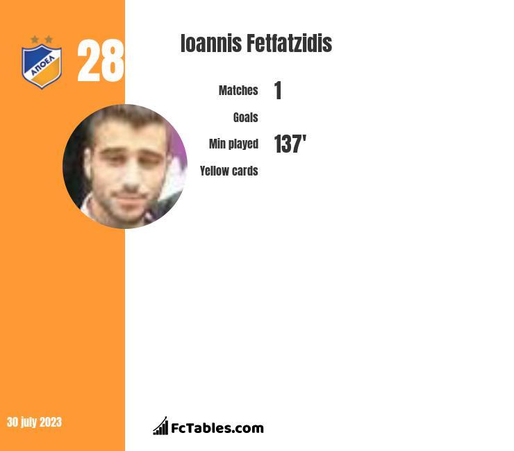 Ioannis Fetfatzidis infographic
