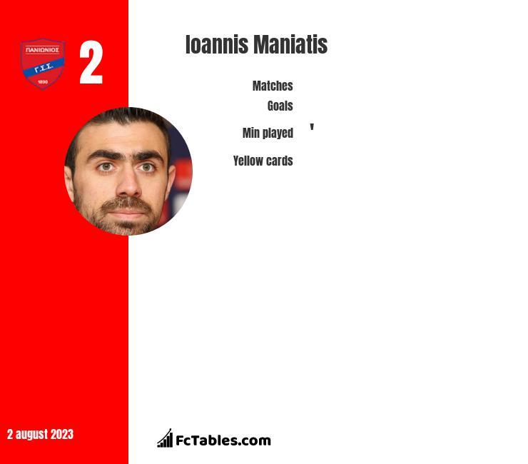 Ioannis Maniatis infographic