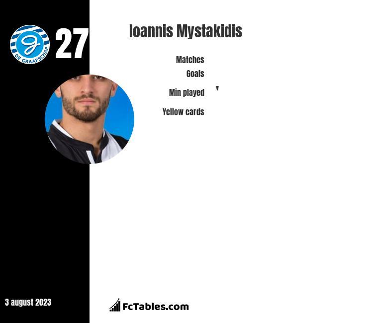 Ioannis Mystakidis infographic