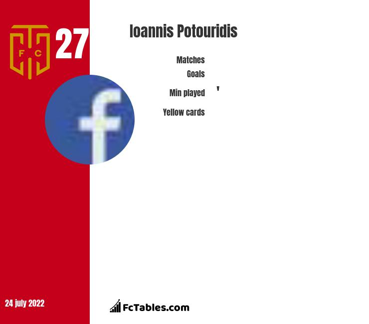Ioannis Potouridis infographic statistics for Cape Town City FC