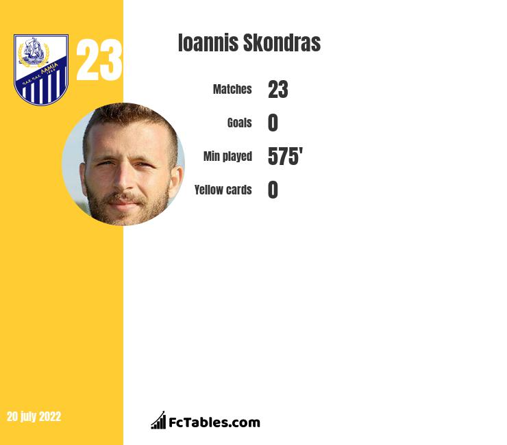 Ioannis Skondras infographic