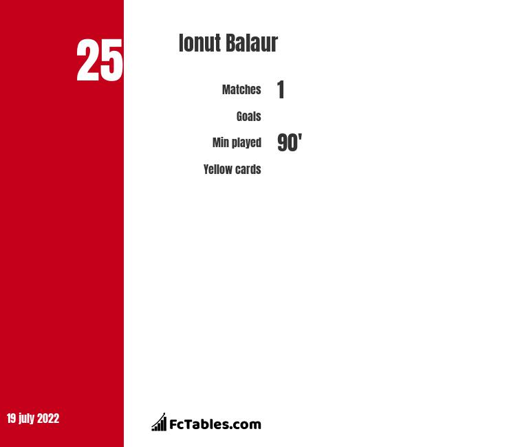 Ionut Balaur infographic