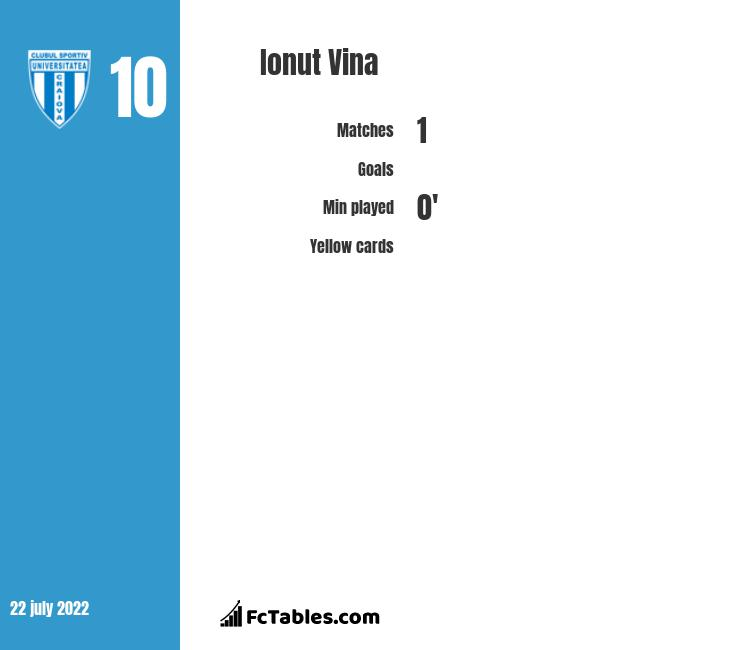 Ionut Vina infographic