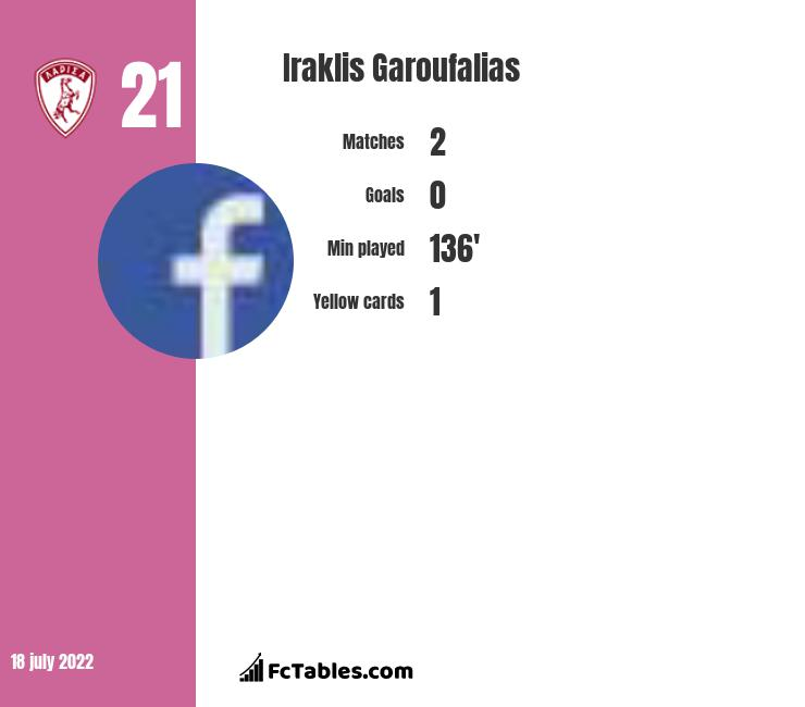 Iraklis Garoufalias infographic