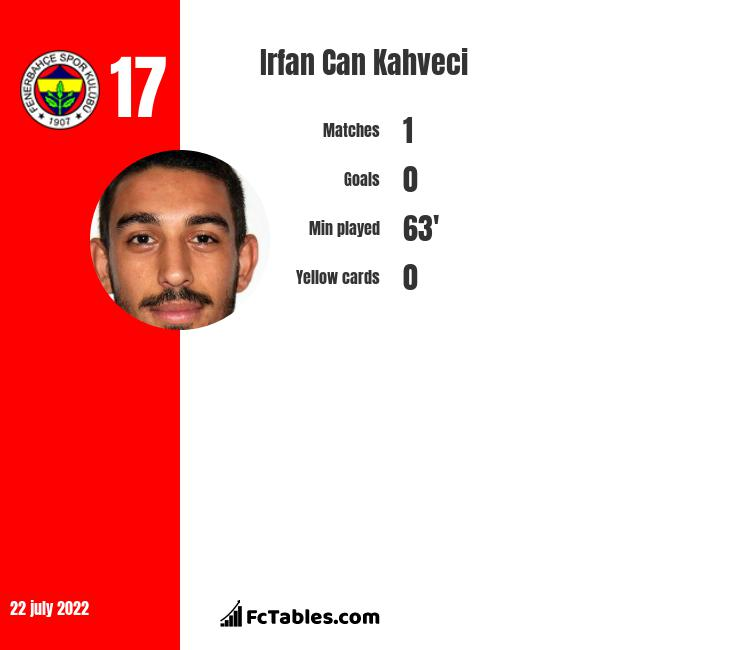 Irfan Can Kahveci infographic