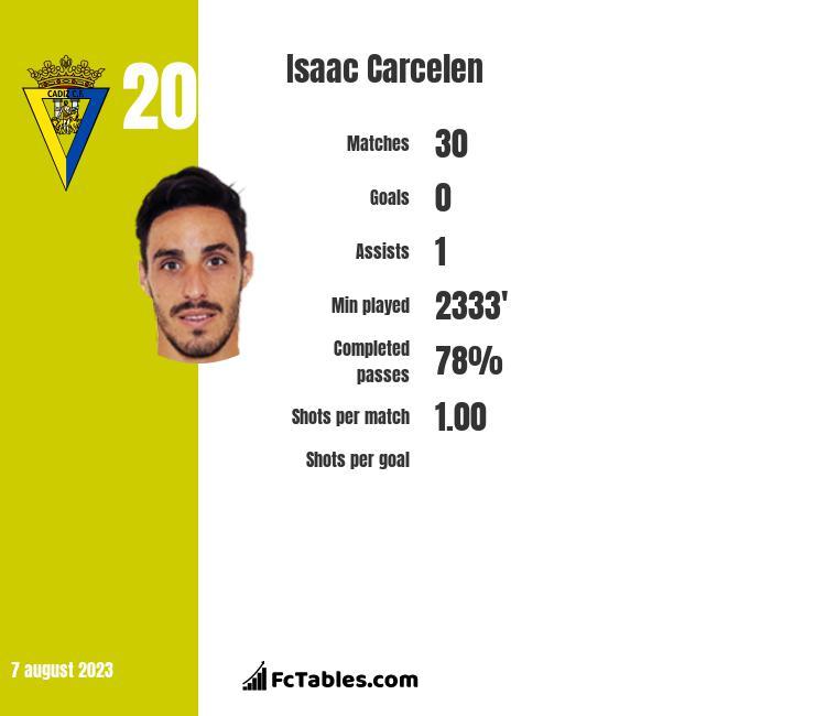 Isaac Carcelen infographic